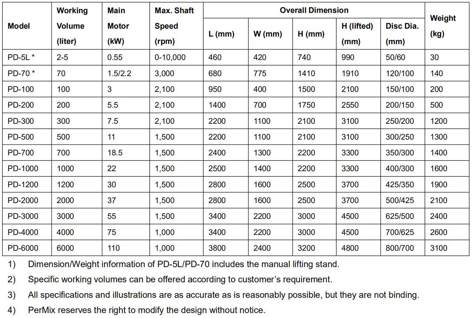PerMix High Speed Dispersion Mixer