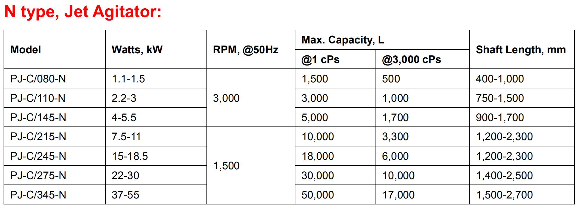 PerMix Jet Mixer - N Type