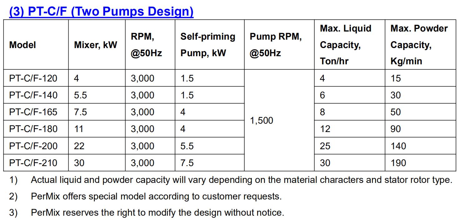 PerMix Powder Induction Mixer 2 Pump Design Specification