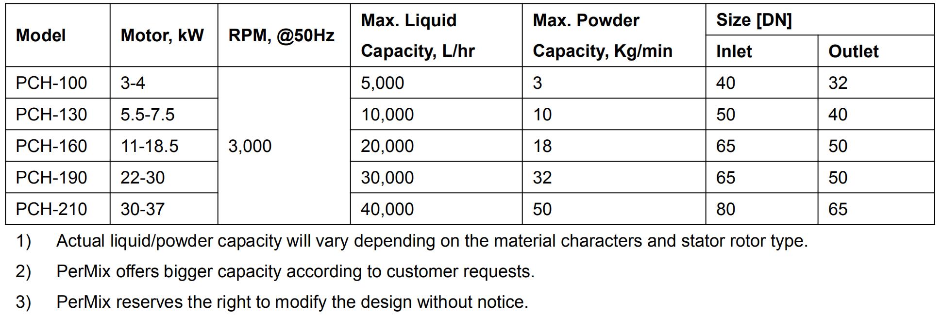 PerMix Shear Pump Specifications